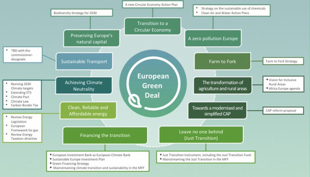 Climate change and the EU strategy: the European Green Deal